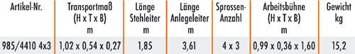 Tabelle-KRL